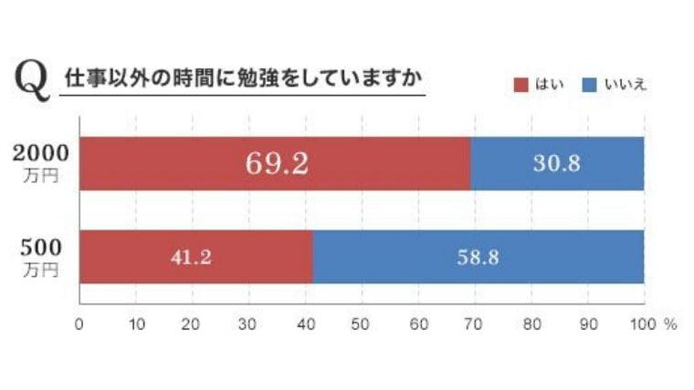 勉強をしている社会人ほど年収が高い