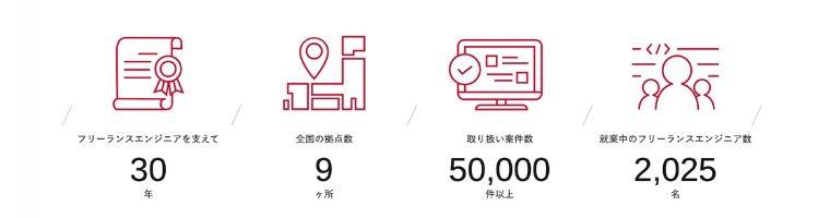 PE-BANKの会社情報