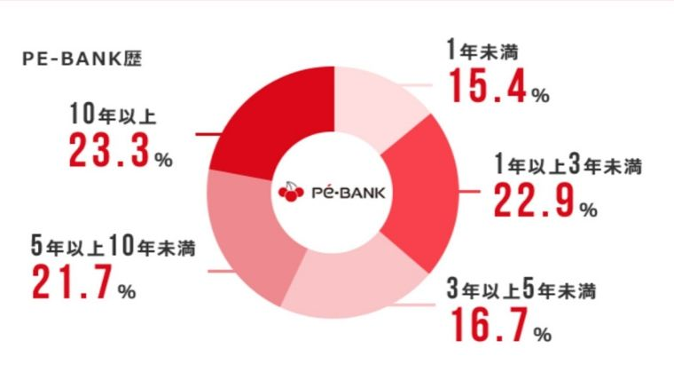 PE-BANKの利用者の45%以上が5年以上利用している